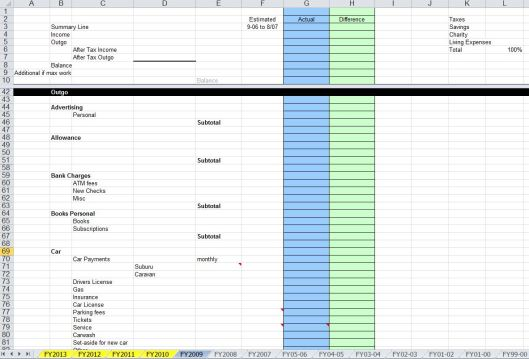 spread sheet showing annual budget, tabs for FY99-00 to FY 2013